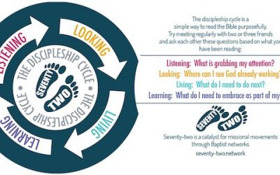 The Discipleship Cycle: Listening